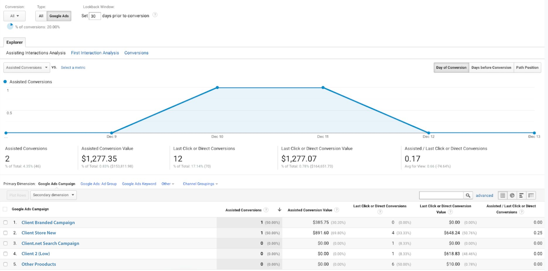Screenshot of Assisted Conversions Setup in Google Analytics